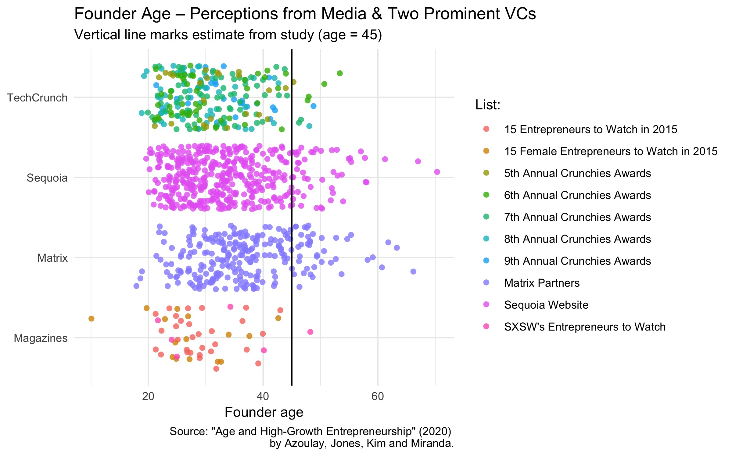 Typical startup founder age as portrayed by two media sources and two prominent venture capital firms