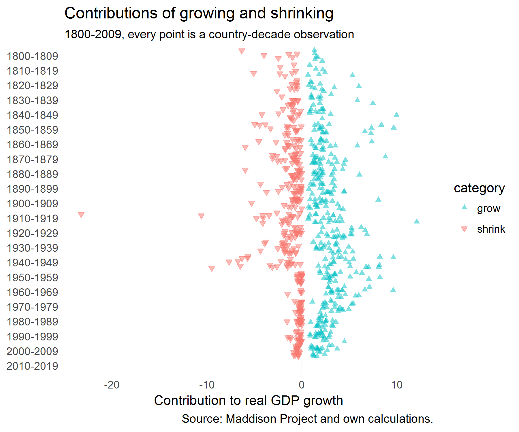 Contribution of growing and shrinking