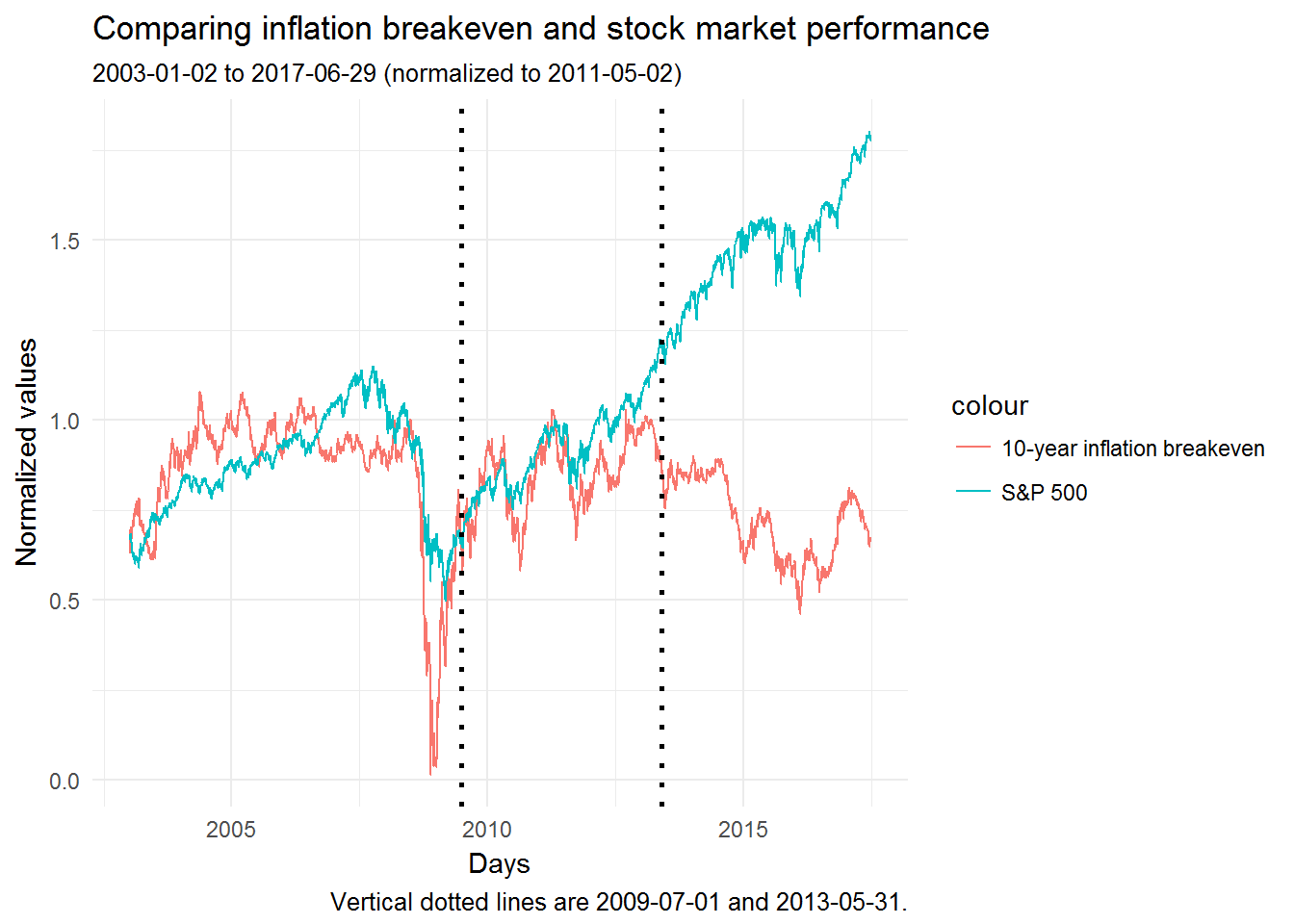 Gourio and Ngo (2016) Figure 1: inflation expectations against stocks