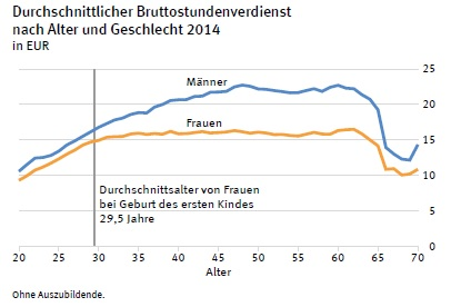Income age profiles by Gender Germany 2014
